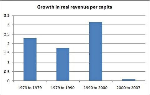 Reagan and Revenues